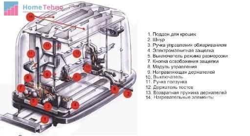 принцип работы тостера