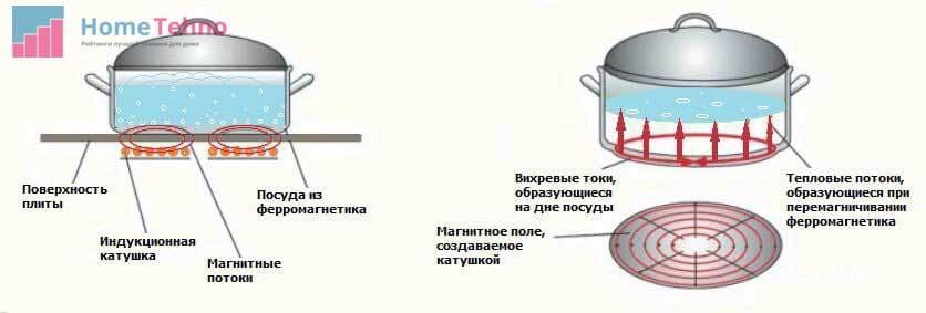 принцип работы варочной панели