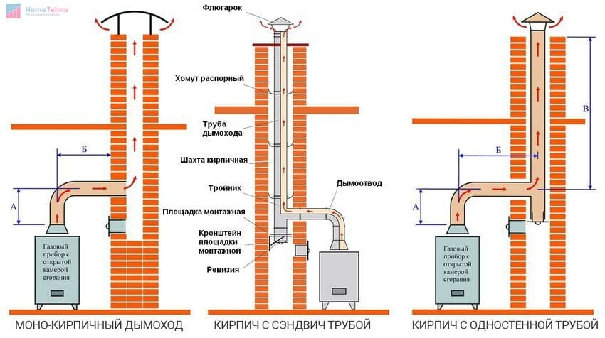 подключение дымохода газового котла
