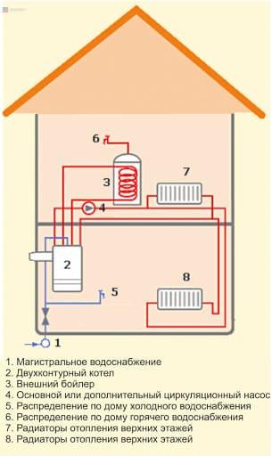 Схема подключения двухконтурного газового котла с бойлером